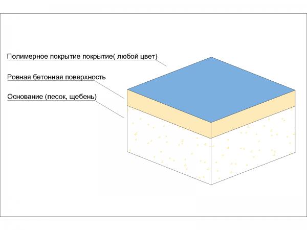 Полимерное покрытие