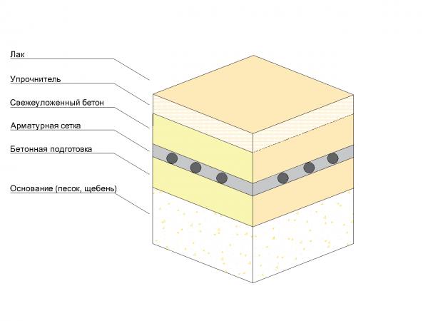 Упрочненный-бетонный-пол-с-топингом-600x450